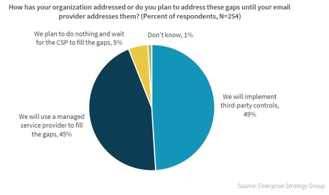 Research highlights the need for third-party email security controls. (Graphic: Business Wire)