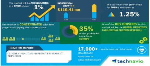 Technavio has announced its latest market research report titled Global C-Reactive Protein Test Market 2019-2023 (Graphic: Business Wire)