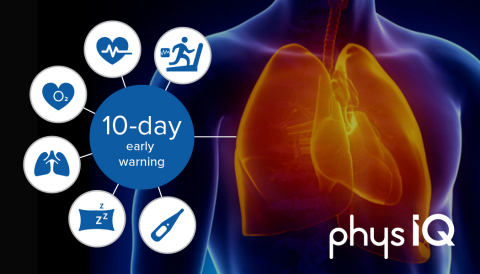 PhysIQ and the U.S. VA publish results of a clinical trial that demonstrates how AI applied to continuous wearable sensor data may predict hospitalizations up to 10 days in advance. (Graphic: Business Wire)
