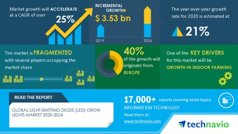 Technavio has announced its latest market research report titled Global LED Grow Lights Market 2020-2024 (Graphic: Business Wire)