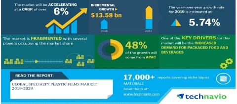Technavio has announced its latest market research report titled Global Specialty Plastic Films Market 2019-2023 (Graphic: Business Wire)