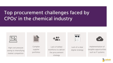 Procurement challenges in the chemical industry. (Graphic: Business Wire)