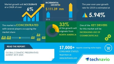 Technavio has announced its latest market research report titled Global Cosmetic Preservatives Market 2019-2023 (Graphic: Business Wire)