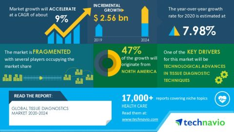 Technavio has announced its latest market research report titled Global Tissue Diagnostics Market 2020-2024 (Graphic: Business Wire)