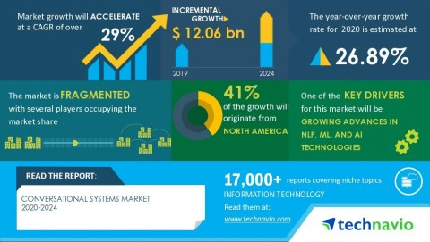 Technavio has announced its latest market research report titled Global Conversational Systems Market 2020-2024 (Graphic: Business Wire)