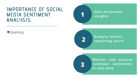 Importance of Social Media Sentiment Analysis (Graphic: Business Wire)