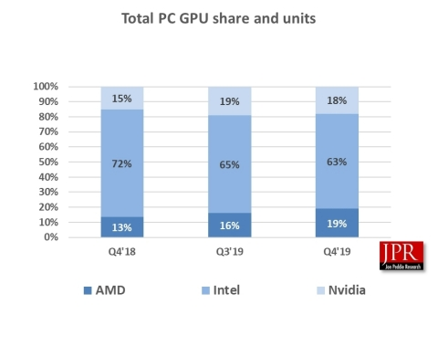 Total PC GPU Share for AMD, Intel, and Nvidia (Graphic: Business Wire)