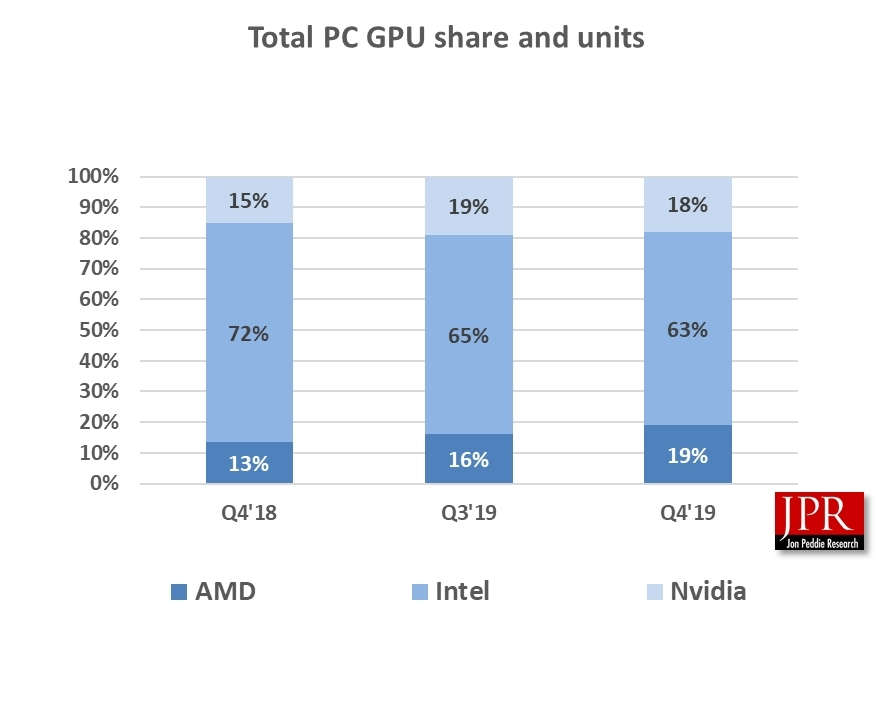 Continued Growth In Total Global Gpu Shipments In Q4 19 Reports Jon Peddie Research Business Wire