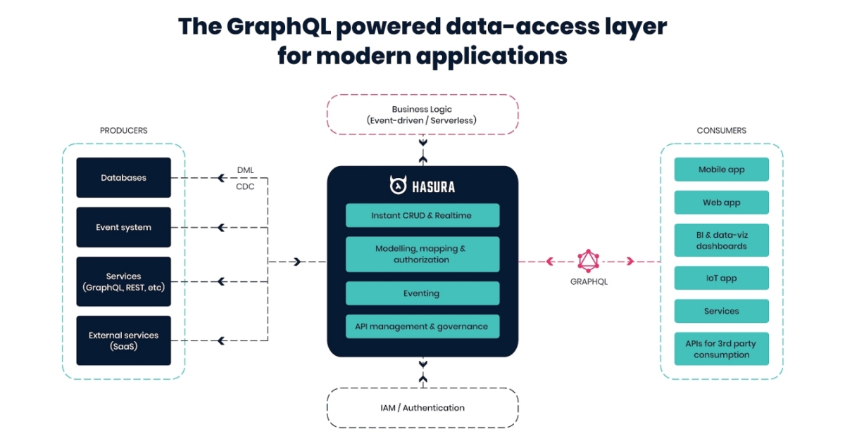Hasura Announces $9.9M in Series A Funding to Accelerate Product & Data Delivery Using GraphQL - RapidAPI