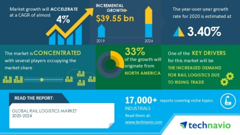 Technavio has announced its latest market research report titled Global Rail Logistics Market 2020-2024 (Graphic: Business Wire)