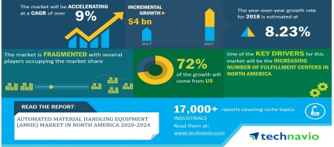 Technavio has announced its latest America research report titled Automated Material Handling Equipment (AMHE) Market in North America 2020-2024 (Graphic: Business Wire)