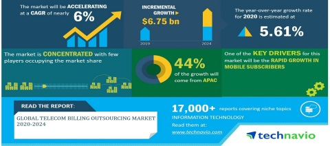 Technavio has announced its latest market research report titled Global Telecom Billing Outsourcing Market 2020-2024 (Graphic: Business Wire)