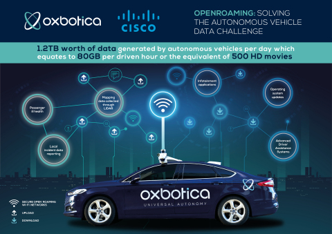 Oxbotica and Cisco to Solve Autonomous Vehicle Data Challenge With Pioneering OpenRoaming Platform (Graphic: Business Wire)