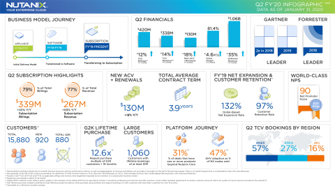 Nutanix Q2 FY20 Earnings Infographic (Graphic: Business Wire)