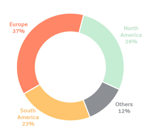 Sales by Region: Sales FY18 (Photo: Business Wire)