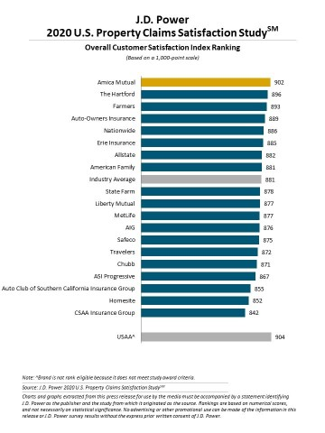 J.D. Power 2020 U.S. Property Claims Satisfaction Study (Graphic: Business Wire)