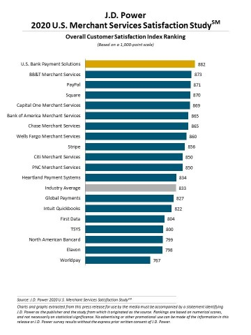 J.D. Power 2020 U.S. Merchant Services Satisfaction Study (Graphic: Business Wire)