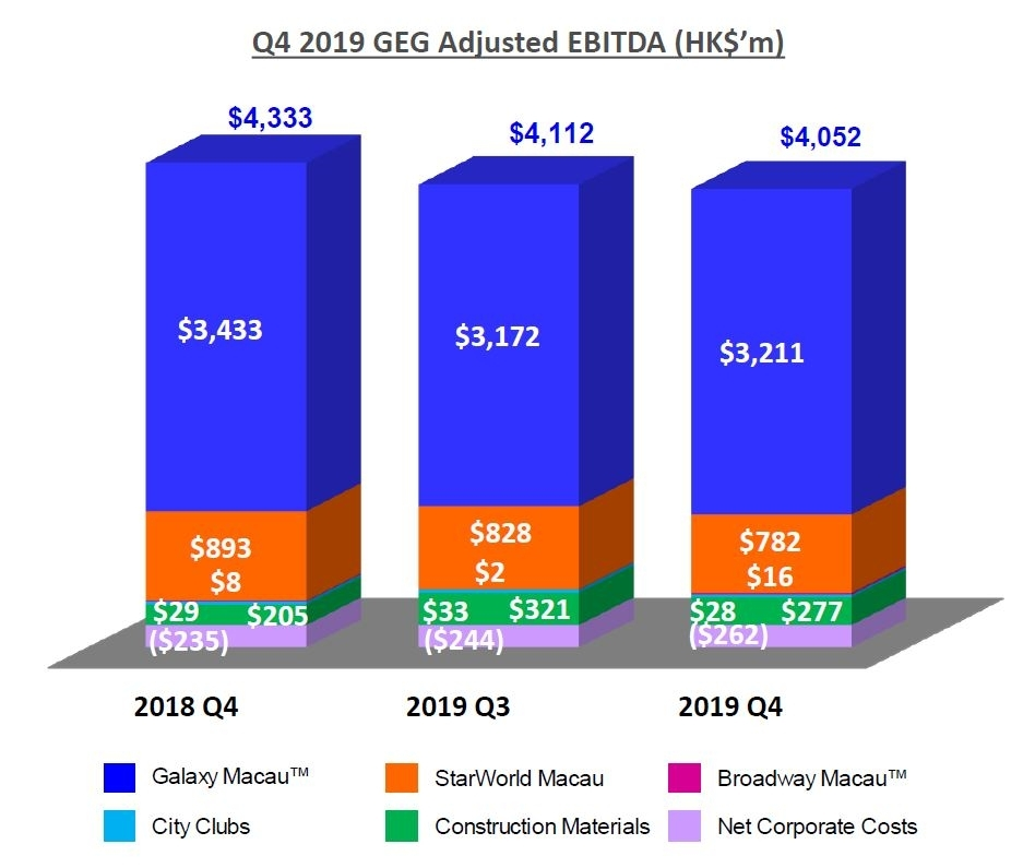 Galaxy Entertainment Group Reports Q4 Annual Results 2019 Business Wire