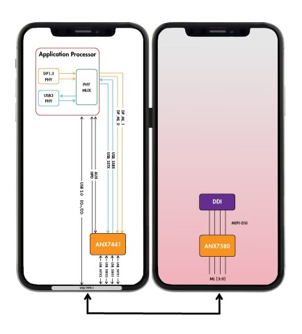 Analogix ANX7580 display controller enables dual screen handheld mobile applications (Graphic: Business Wire)