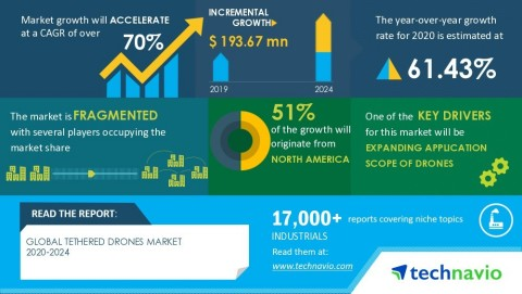 Technavio has announced its latest market research report titled Global Tethered Drones Market 2020-2024 (Graphic: Business Wire)