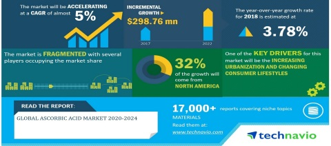 Technavio has announced its latest market research report titled Global Ascorbic Acid Market 2020-2024 (Graphic: Business Wire)