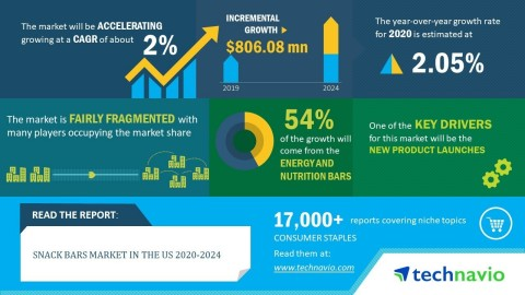 Technavio has announced its latest market research report titled Snack Bars Market in the US 2020-2024 (Graphic: Business Wire)