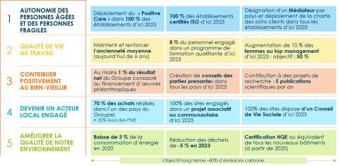 Responsabilité sociétale et environnementale (Graphic: Korian)