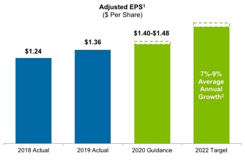 """AES' Adjusted EPS guidance and expectations.  Please see footnotes in """"Guidance and Expectations"""" section of the Press Release. (Graphic: Business Wire)"""