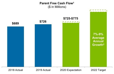 """AES' Parent Free Cash Flow expectations.  Please see footnotes in """"Guidance and Expectations"""" section of the Press Release. (Graphic: Business Wire)"""