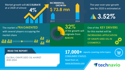 Technavio has announced its latest market research report titled Global Grape Seed Oil Market 2020-2024 (Graphic: Business Wire)