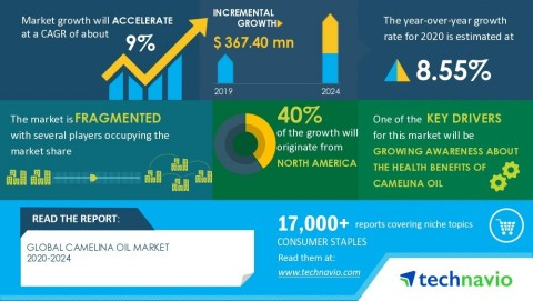 Technavio has announced its latest market research report titled Global Camelina Oil Market 2020-2024 (Graphic: Business Wire)