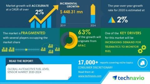 Technavio has announced its latest market research report titled Global Automotive Fuel Level Sensor Market 2020-2024 (Graphic: Business Wire)