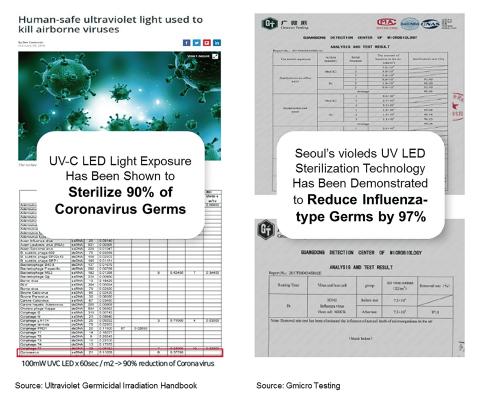 """(左)コロナウイルス殺菌力の参考資料"""" Ultraviolet Germicidal Irradiation Handbook""""、(右)広東省微生物分析検測センターによるvioledsの殺菌力の認証書 (画像:ビジネスワイヤ)"""