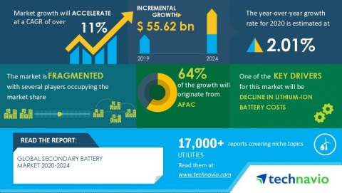 Technavio has announced its latest market research report titled Global Secondary Battery Market 2020-2024. (Graphic: Business Wire)