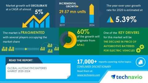 Technavio has announced its latest market research report titled Global Automotive Batteries Market 2020-2024. (Graphic: Business Wire)