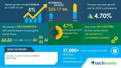 Technavio has announced its latest market research report titled Global Plastic Foams Market 2020-2024. (Graphic: Business Wire)