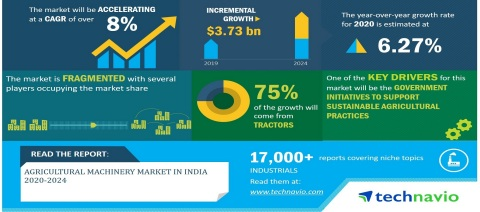 Technavio has announced its latest market research report titled Agricultural Machinery Market in India 2020-2024. (Graphic: Business Wire)