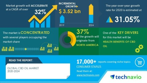 Technavio has announced its latest research report titled Global CBD Oil Market 2020-2024 (Graphic: Business Wire)