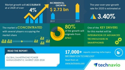 Technavio has announced its latest research report titled Global Smartphone Power Management IC Market 2020-2024 (Graphic: Business Wire)