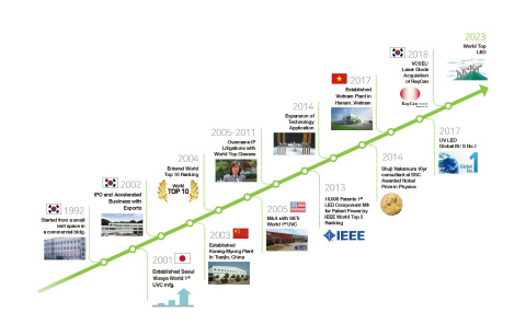 Abb. 3: Die Geschichte von Seoul Viosys (Grafik: Business Wire)