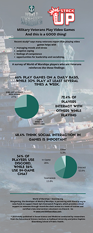 A recent survey of World of Warship players shows that 66% of Veterans play online games with others on a daily basis. This supports the results of a recent study showing many veterans report playing video games helps with managing moods and stress, adaptive coping and feelings of competence, among other things. (Graphic: Business Wire)