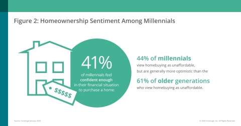 CoreLogic & RTi Research; Homeownership Sentiment Among Millennials (Graphic: Business Wire)