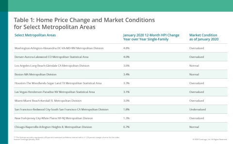 CoreLogic Home Price Change & MCI by Select Metro Area; Jan. 2020 (Graphic: Business Wire)