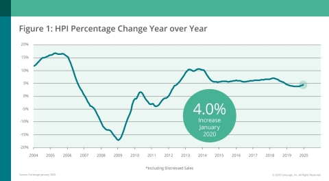 CoreLogic National Home Price Change; Jan. 2020 (Graphic: Business Wire)