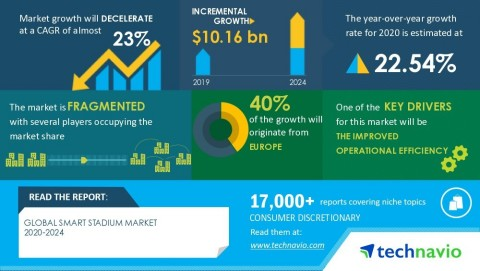 Technavio has announced its latest market research report titled Global Smart Stadium Market 2020-2024 (Graphic: Business Wire)