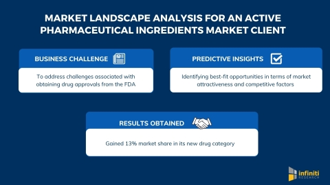 Infiniti's Market Landscape Analysis Helped an Active Pharmaceutical Ingredients Market Client Gain 13% Market Share in its New Drug Category (Graphic: Business Wire)