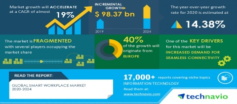 Technavio has announced its latest market research report titled Global Smart Workplace Market 2020-2024 (Graphic: Business Wire)