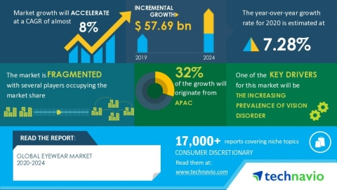 Technavio has announced its latest market research report titled Global Eyewear Market 2020-2024 (Graphic: Business Wire)