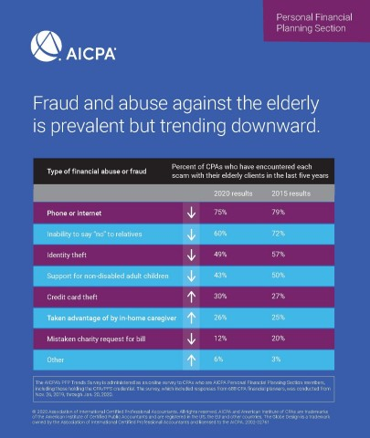 Fraud and abuse against the elderly is prevalent but trending downward. (Graphic: Business Wire)