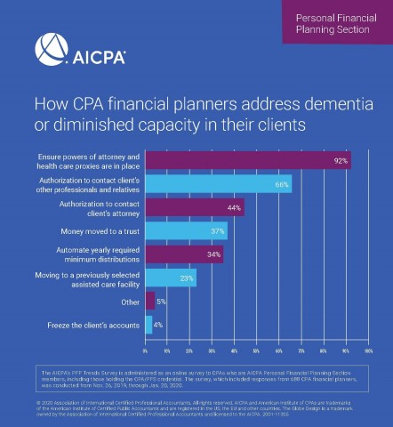 How CPA financial planners address dementia or diminished capacity in their clients. (Graphic: Business Wire)